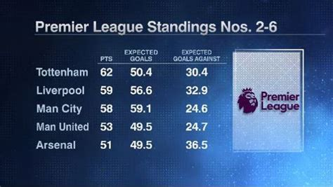 epl qualify for chions league which premier league teams will qualify for the chions