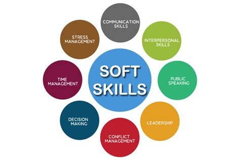 How Many Soft Skill Courses In An Mba by Soft Skills Does Your Tech Them Cookiebytes