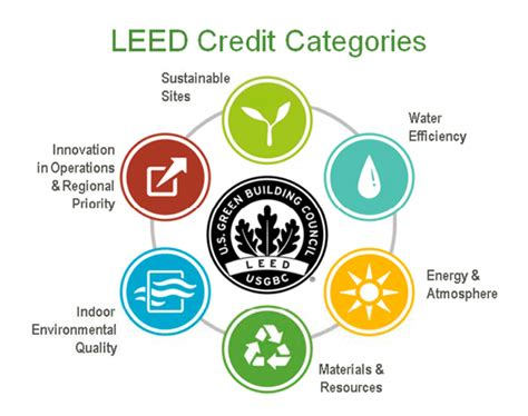 what is a leed certification peters leeds the way in green building strategies in