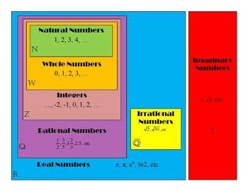 number sets diagram number sets venn diagram poster by ventura tpt