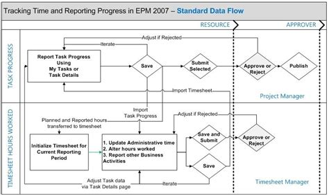 how to make data flow diagram in visio new data flow diagram visio 2007 template diagram