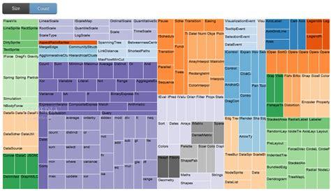 treemap layout d3 js download source code d3 js 3 5 16 blog emka