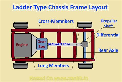 what is chassis crankit