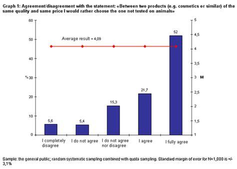 abuse animal testing graphs 2014 graphs on animal testing statistics photoaltan5 animal
