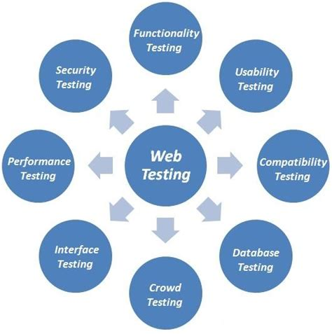 Tester Application by Web Application Testing Tips And Tools For Beginners Designer Mag