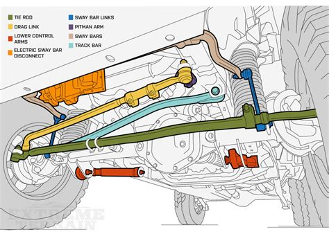 2007 jeep wrangler front suspension diagram improving your jeep wrangler s suspension components