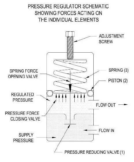 air pressure regulator diagram the basics of pressure regulators www beswick