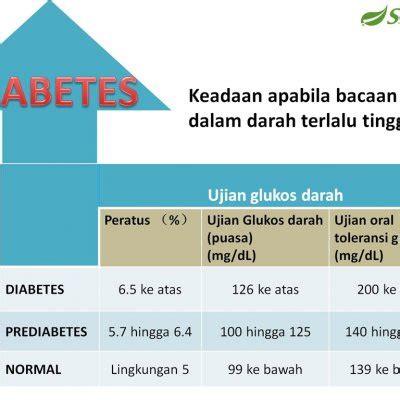 Alat Tes Kencing Manis faktor bacaan gula meningkat dalam darah