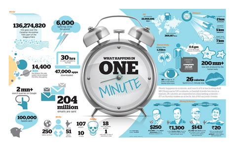 One Minute Search One Minute
