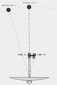 doppio illuminatore offset parabola emmesse impianti sat plc forum