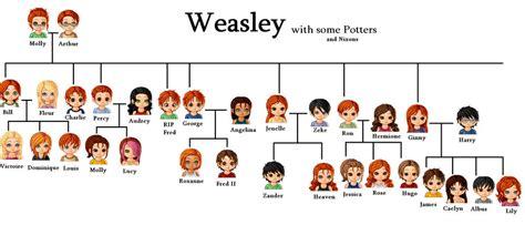 Kaos Minato Kushina T1310 4 my weasley family tree by bubbac411 on deviantart