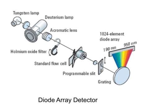 diode array detector spectrophotometer hplc