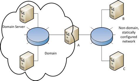 windows domain member  ntp server