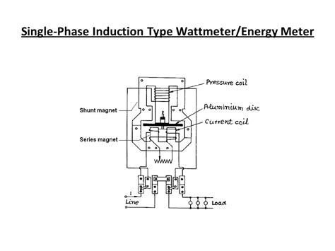 induction type energy meter working induction energy meter ppt 28 images induction type energy meter the electrical portal