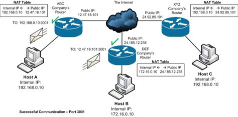 map port to ip ethernet hardware terminals configuration scenarios for