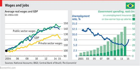 brazil unemployment rate 2015 economic backgrounder brazilian waxing and waning the