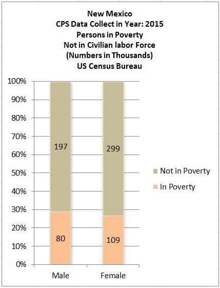 Cps Table Creator nm employment poverty trends with cps table