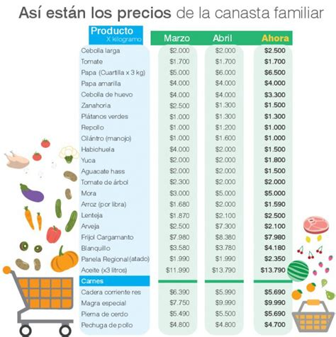 canasta basica colombia 2016 valor de productos de canasta familiar 2016 en colombia