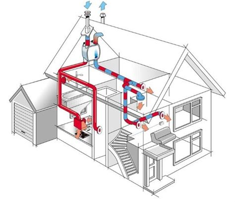 elektrisch afzuigsysteem badkamer woningchecklist ventilatie