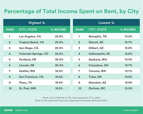 most affordable places to live on the east coast most the most and least expensive cities for renters