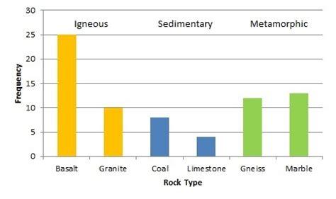 describe pattern line graph qualitative data describing patterns lcps research resources