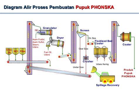 Pupuk Kalsium Fosfat process flow diagram pg