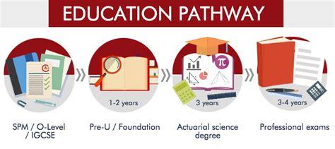 Actuarial Science Course in Malaysia   EduAdvisor