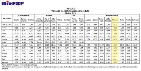 qual o valor do salario minimo no rj dieese manaus 233 a 250 nica capital a registrar queda no