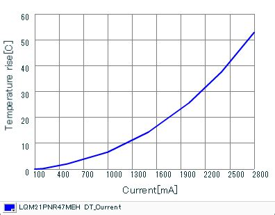 current rise in inductor inductors details for lqm21pnr47meh murata