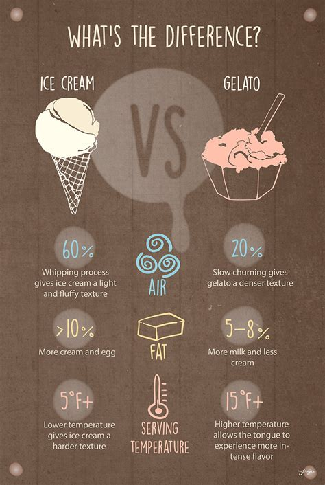 frozen desserts 101 difference between gelato and ice cream more pop up gelato the