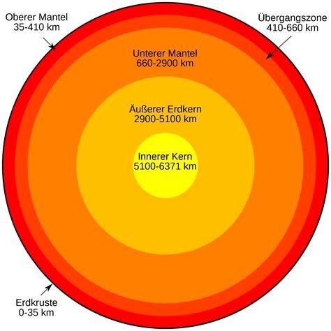 wie sieht die erde innen aus wie sieht ein planet innen aus planeten
