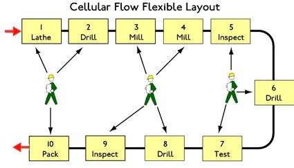 work cell layout exles lean cellular manufacturing processing methods layouts
