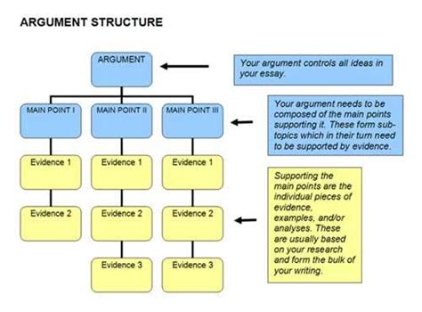 Structure Of A Text Essay by The Text Structure Of An Essay Is The Xyz