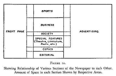 sections in newspapers kimball young social psychology chapter 25 the organs