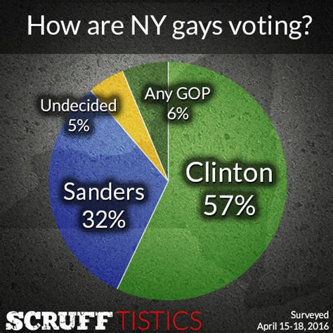 2016 new york democratic presidential primary polls scruff poll reveals who new york gays are voting for in