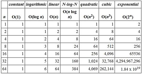 Average Running Time Of Linear Search Algorithm Cs240 Data Structures Algorithms I
