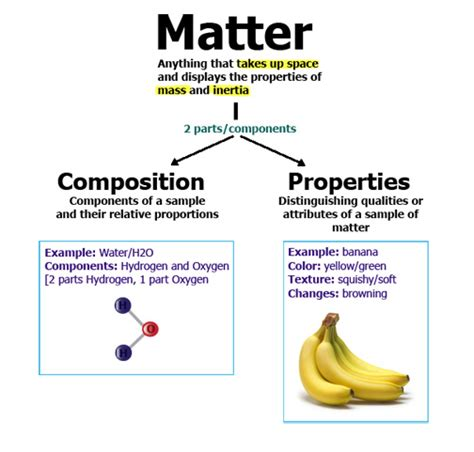 exle of matter physical and chemical properties of matter chemwiki