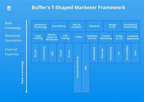 t shaped how to become a t shaped marketer