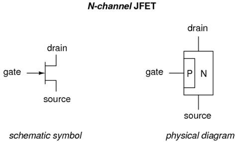 transistor gate current introduction to junction field effect transistors electronics forums