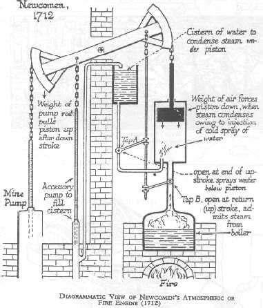 newcomen steam engine diagram newcomen s steam engine