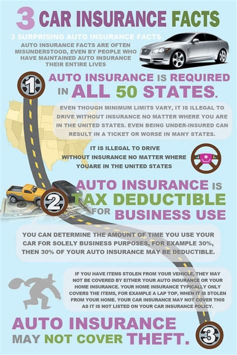 All Auto Insurance by 3 Car Insurance Facts That All Drivers Will Benefit By