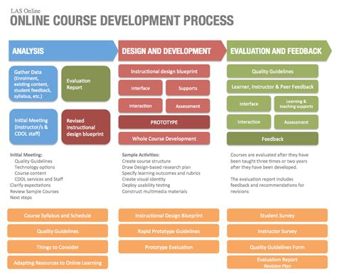 design online training addie model good for governance material creation