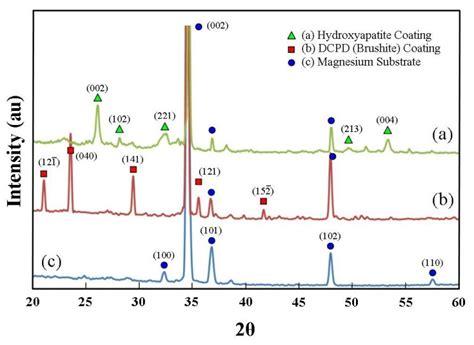 xrd pattern of sodium titanate growth of flower like brushite structures on magnesium