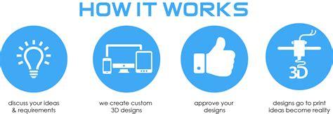 how work 3d printing