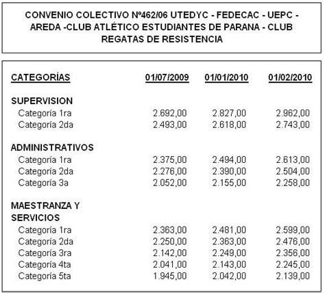 www convenio colectivo de trabajo utedyc 73616 estudio juridico m a sandria utedyc convenio colectivo