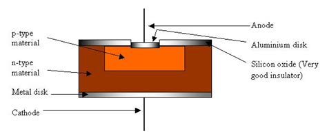 rectifier diode construction diode construction
