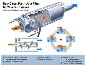 Diesel Particulate Filter Vauxhall What Diesel Drivers Need To About Their Dpf Green Flag