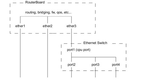 switch port map manual switch chip features mikrotik wiki
