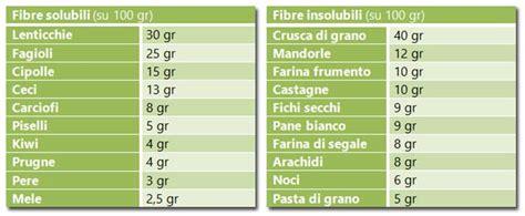 fibre negli alimenti carboidrati complessi quali sono e a cosa servono