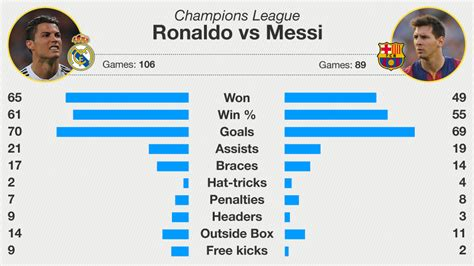 Calendrier C League Ronaldo Vs Messi En Ligue Des Chions Football Tennis